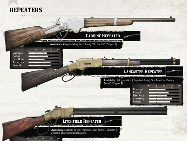 Red Dead redemption 2 Carbines repeaters